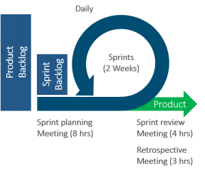 Agile project management – Graphic depicting Scrum