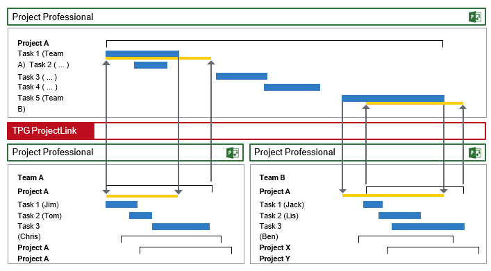 Processes for resource planning - Coordination process