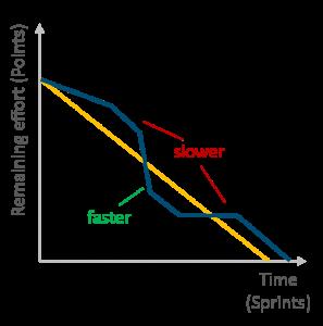 Agile project management – Burndown chart