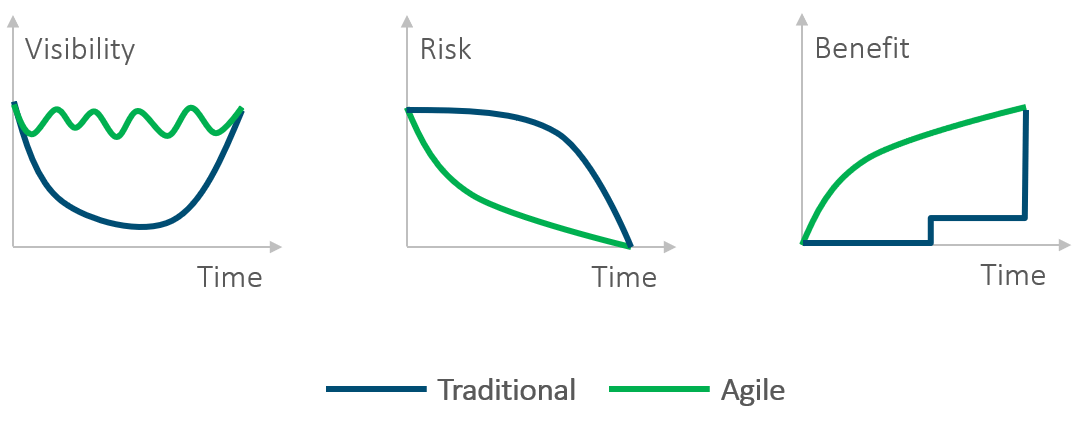 Agile project management – Charts comparing traditional and agile