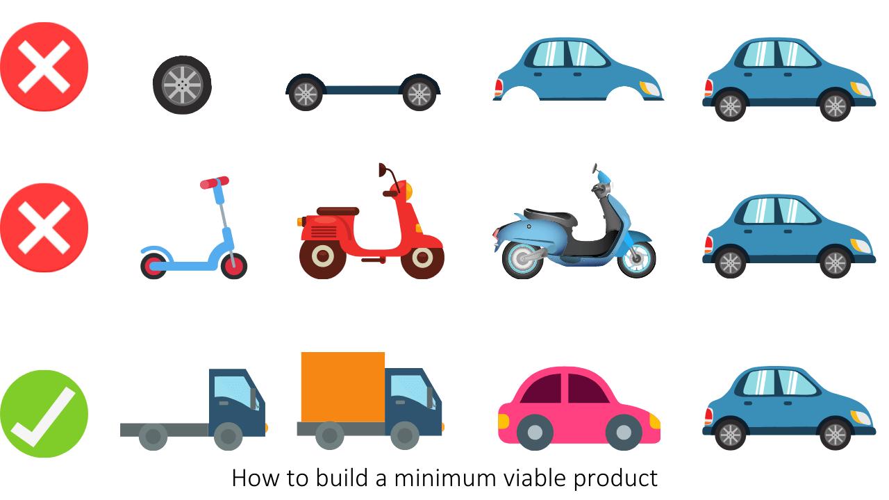 Agile project management – minimum viable product