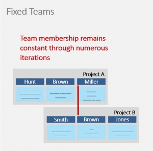 Agile project management – The synchronized cadence makes it easier to switch between projects