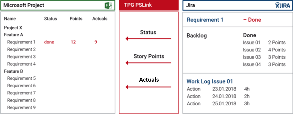 Agile project management – MS Project-Jira integration
