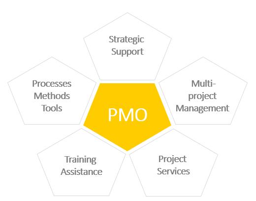 projectmanagement during crisis