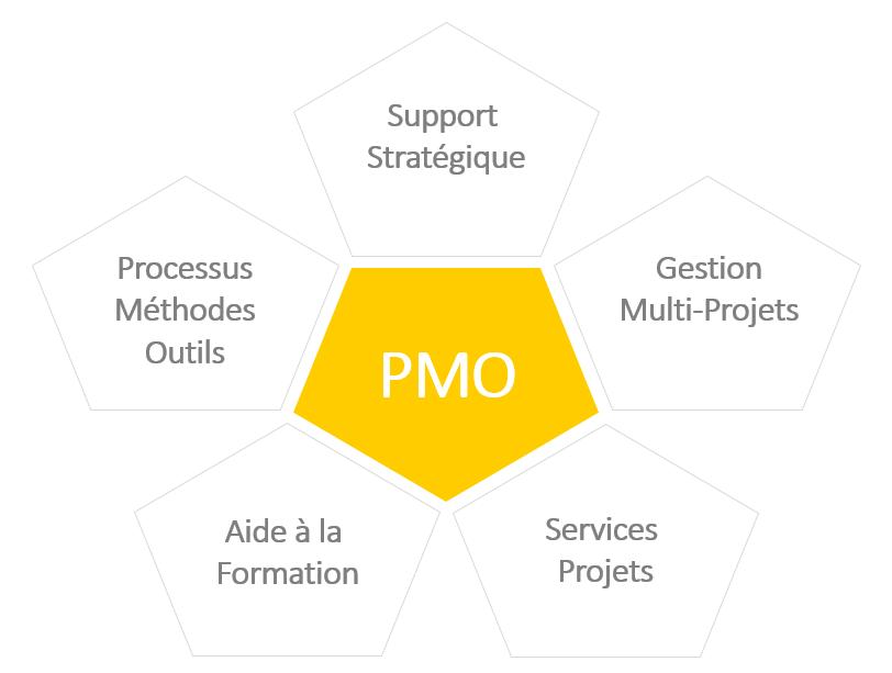 Le PMO a gagné de l'importance ces dernières années : les responsabilités du PMO