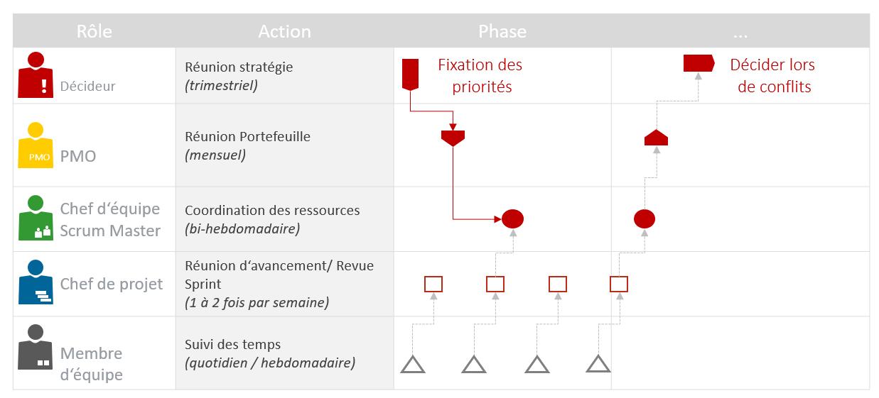 Les rapports du PMO pour la gestion de projet et portefeuille