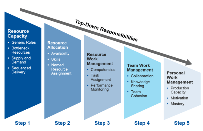 Project Resource Management – resource management responsibilities by Gartner