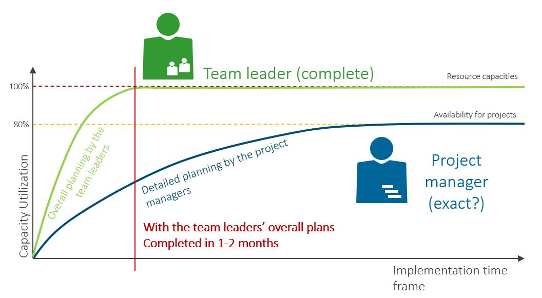 Working wirh team leaders simplifies project resource planning