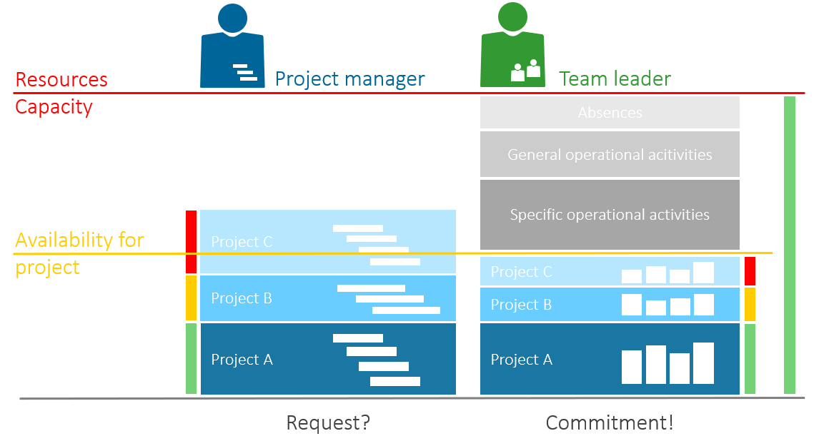 Project resource management by using team leader information