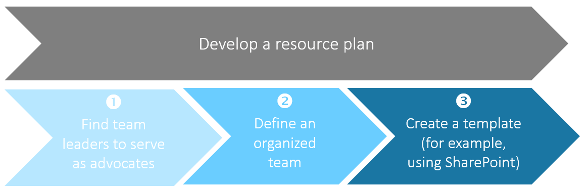 Individual steps of resource planning in project management