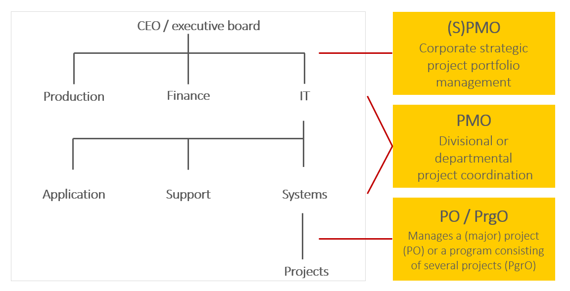 PMOs, PO, and PrgO, Project Management Office