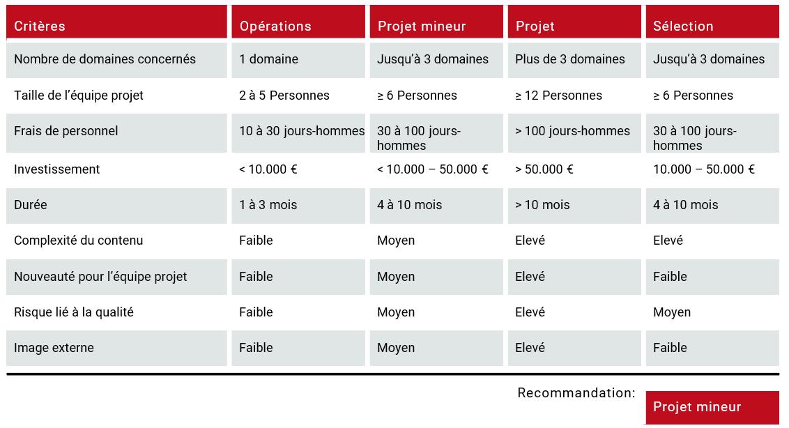 introduction à la gestion de portefeuille de projets