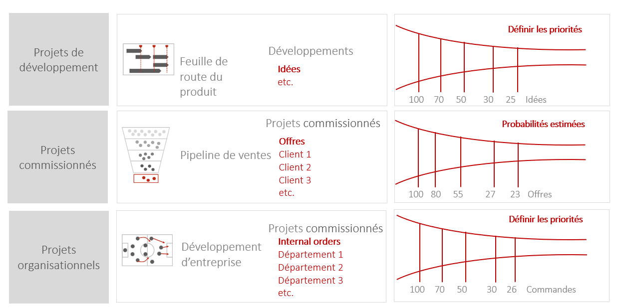 Planification des ressources en gestion de projet