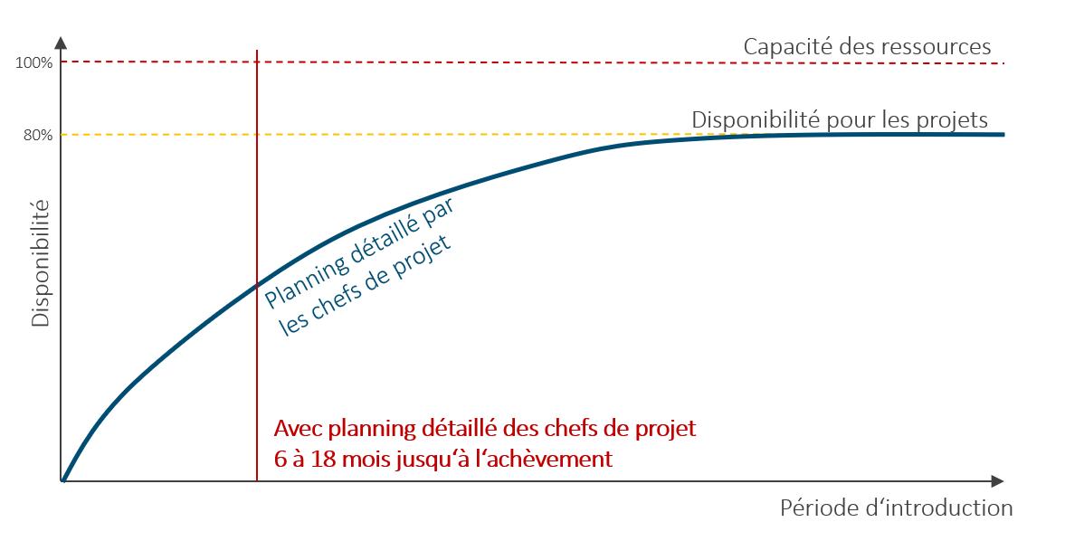 La planification des ressources par les chefs d'équipe – Processus et méthodes