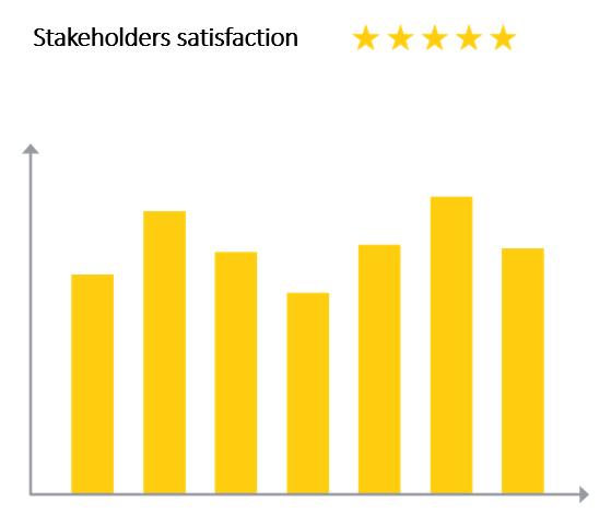 PMO Project Management Office star ratings