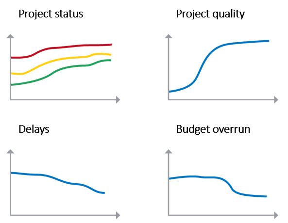 PMO Project Management benefitsOffice