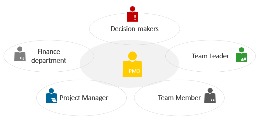 PMO Project Management Office Stakeholder