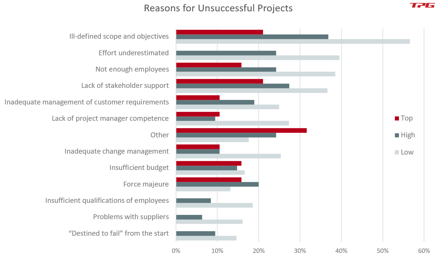 Reasons for unsuccessful projects – important for the PMO (project management office)