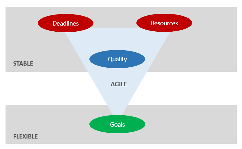 Product Owner, agile project management - the agile triangle