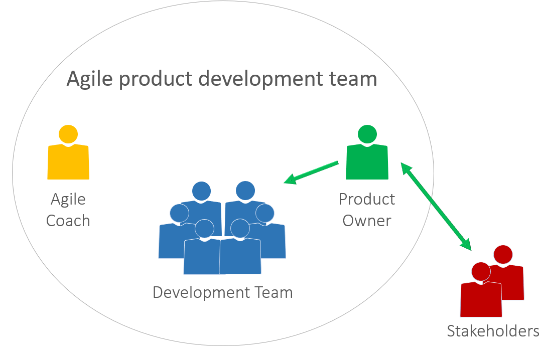Product Owner in the context of the agile team