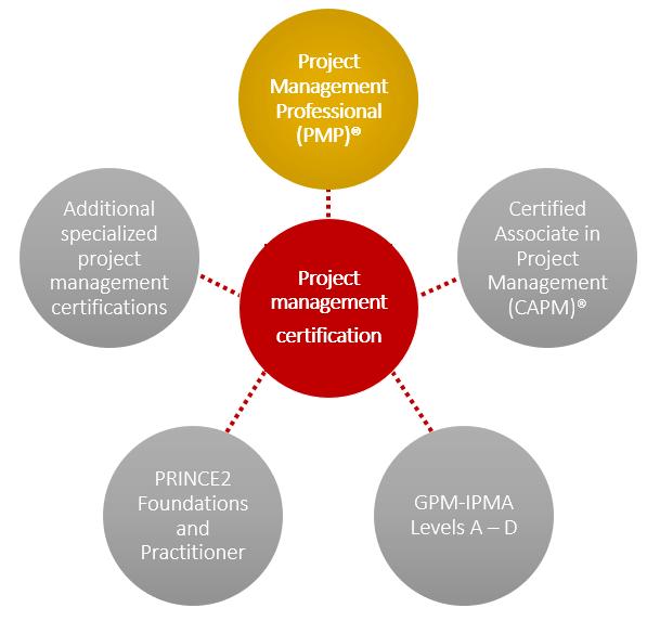 Project Management Certifications