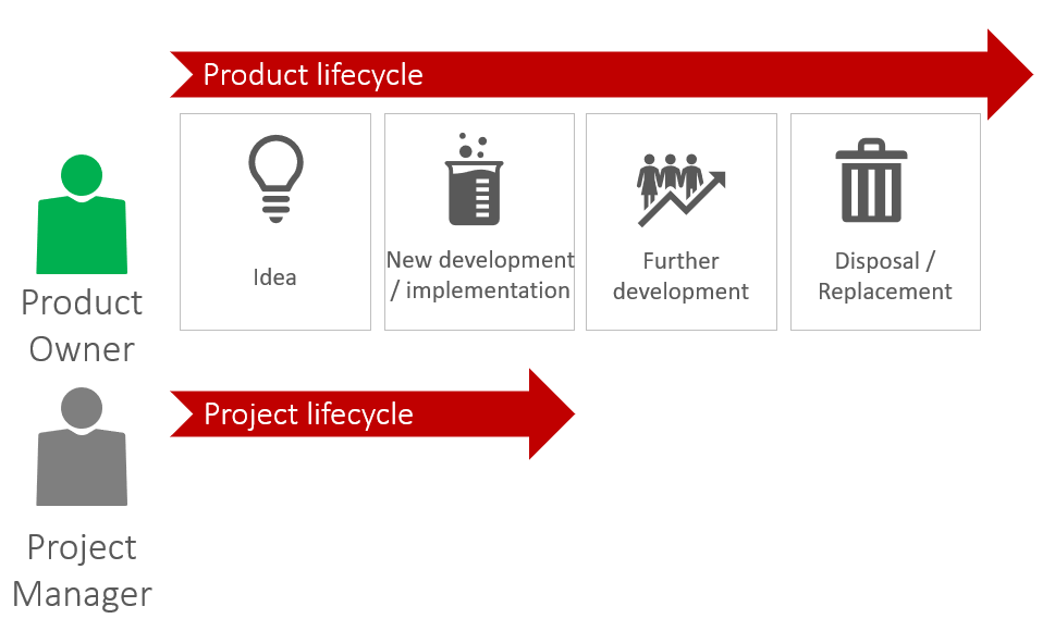 Product Owner, Agile Project Management - Differentiation between project life cycle and product life cycle