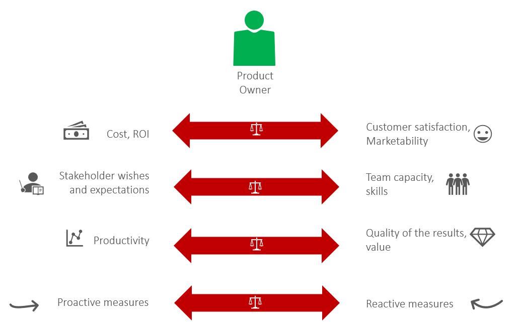 Product Owner, agile project management, various factors of product development