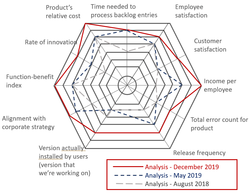 Product-Owner, evaluation of metrics relevant in product development