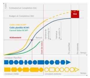 analyse de la valeur acquise avec Microsoft Project / L'exécution réelle est en retard par rapport à l'exécution planifiée.