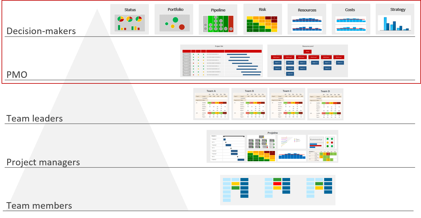 PMO Reports for Project and Portfolio Management – Sketch of reporting levels