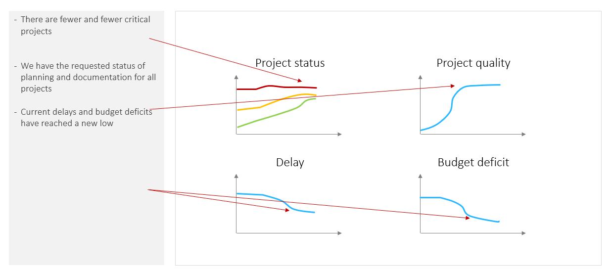 PMO Reports – Current development