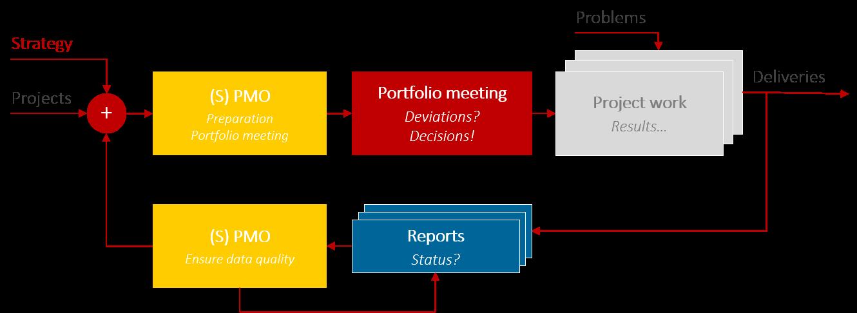 PMO Reports – Portfolio control process by the PMO in the multi-project environment