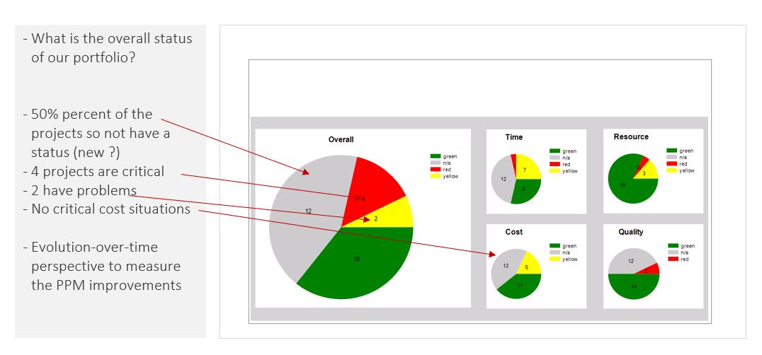 PMO Reports – Portfolio Dashboard