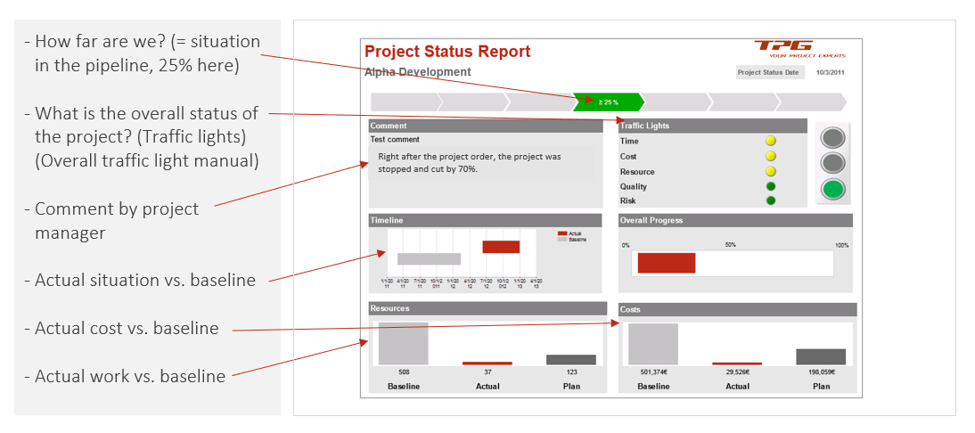 PMO Reports – Simple project status report