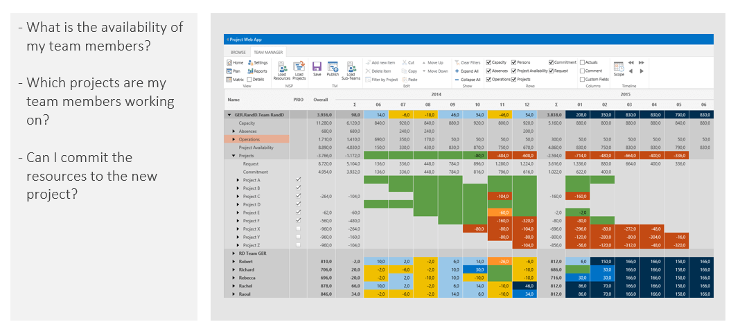 PMO Reports – Example: Team planning and commitment in response to project request