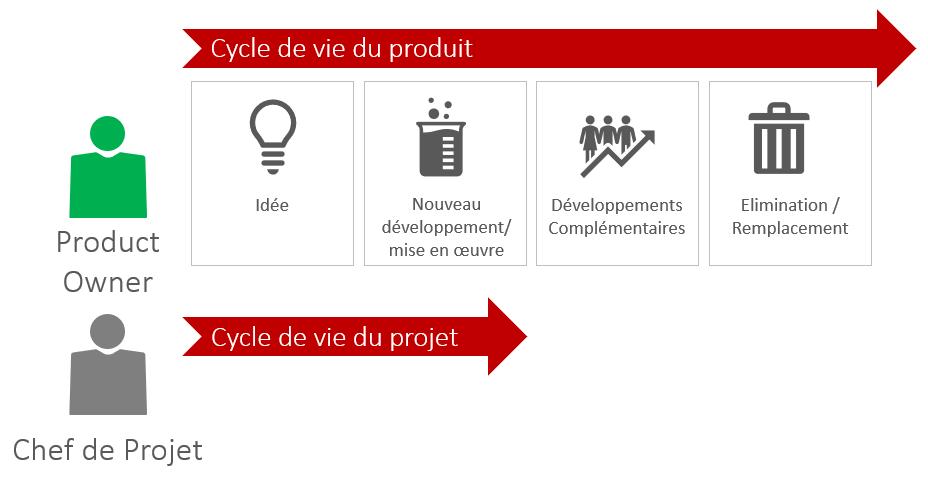 rôle de product owner