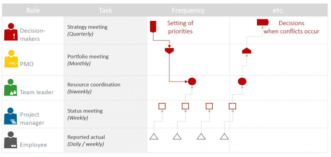 Project Portfolio Meetings – Necessary cadence for the preparation