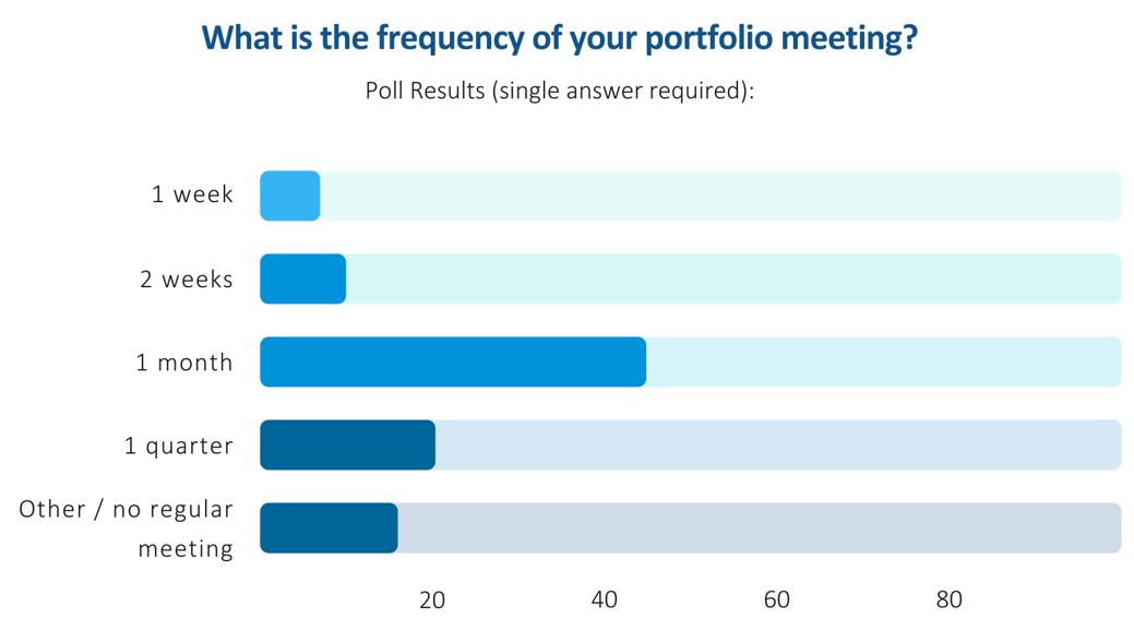 Project Portfolio Meetings – Survey regarding the frequency