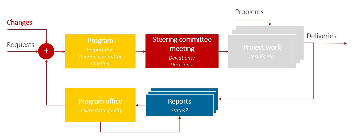 Project Portfolio Meetings – Regular preparation process