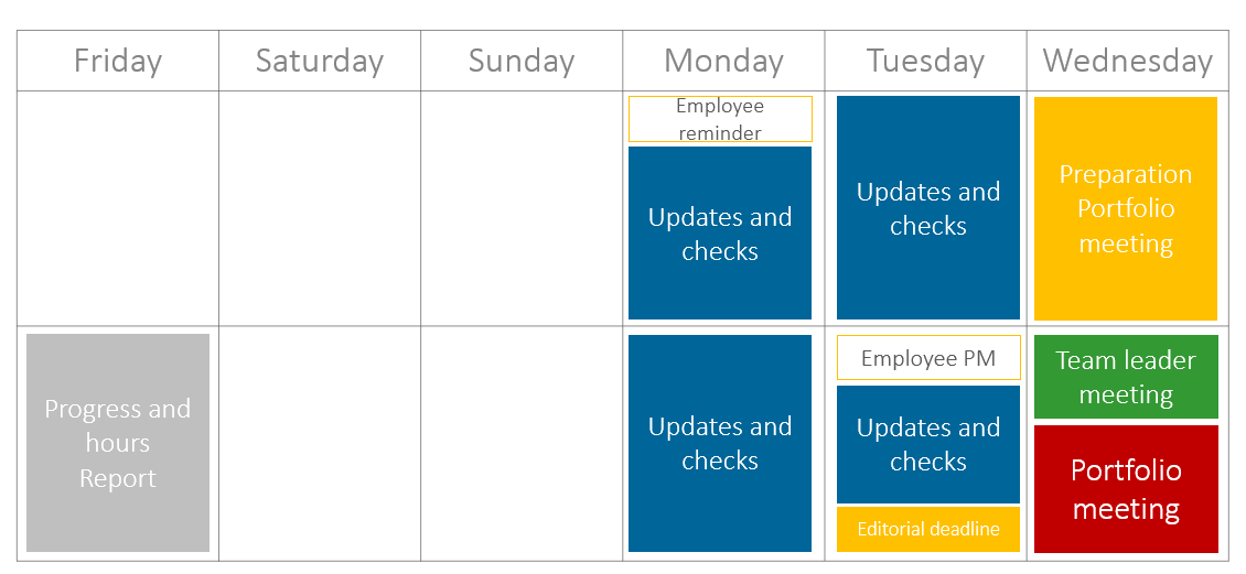 Project Portfolio Meetings – Example of a weekly preparation schedule