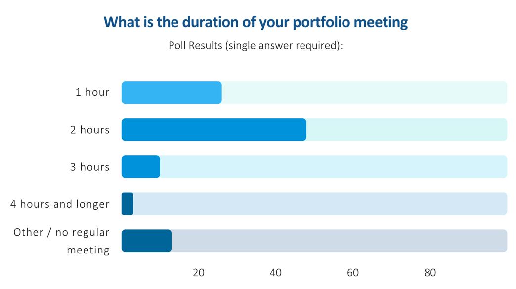 Project Portfolio Meetings – Survey regarding meeting duration