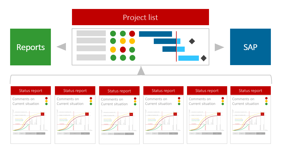 Project Portfolio Metings – Outline of a project list