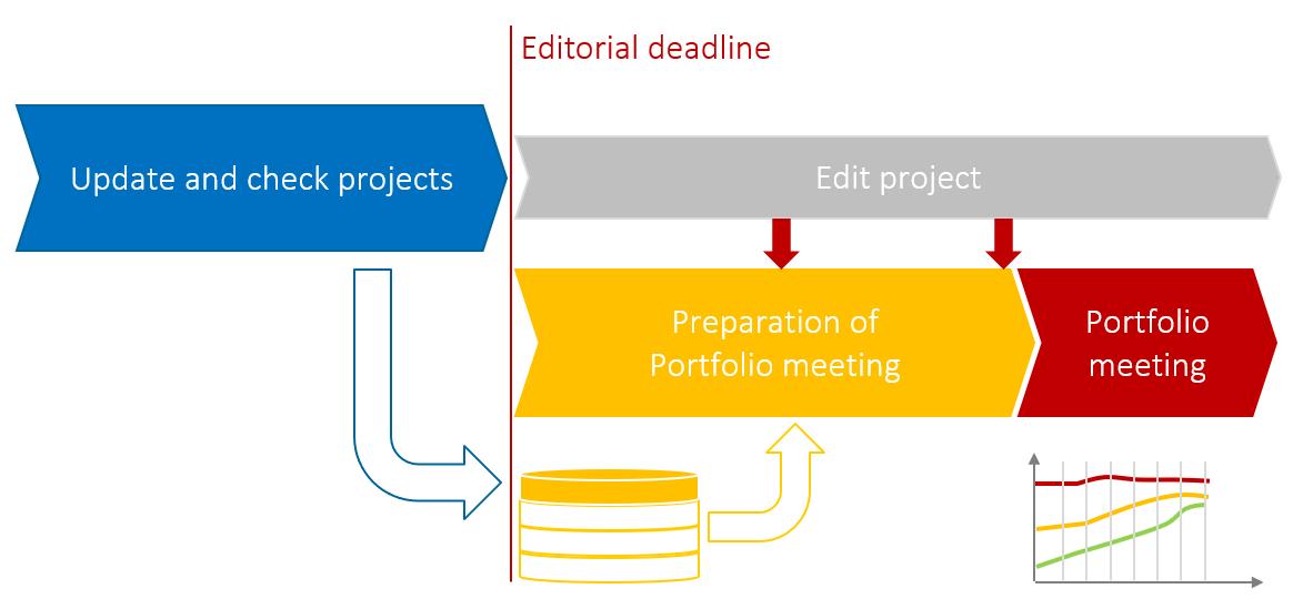 Project Portfolio Meetings – Data historization