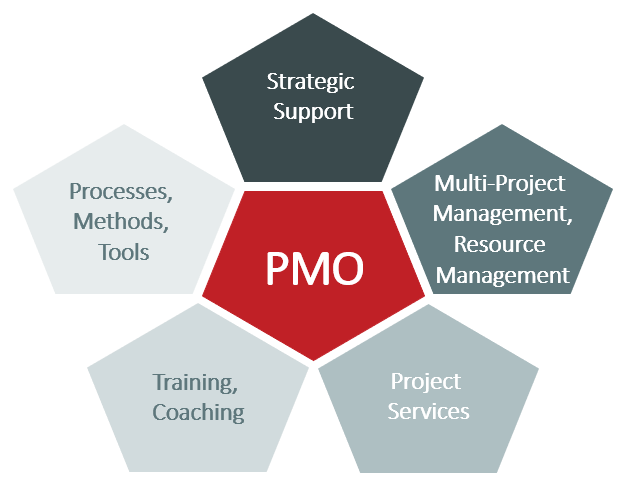 PMO functions – Overview of PMO areas of responsibility
