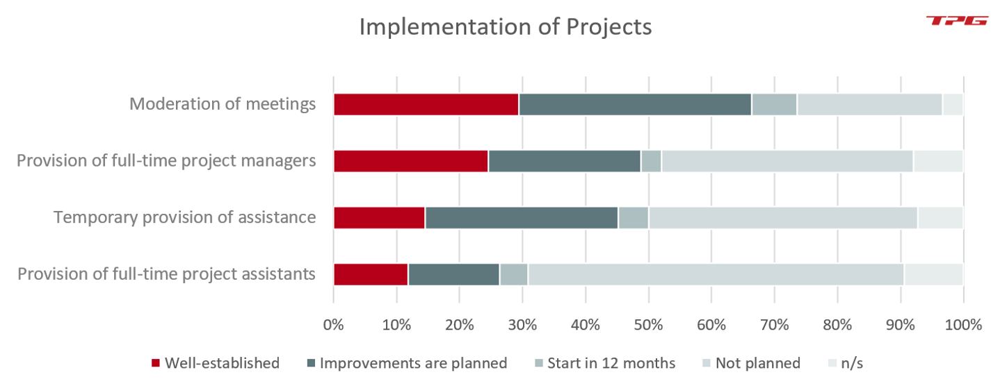 PMO functions – Activities in the context of project implementation