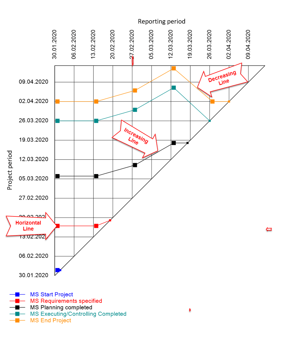 Milestone Trend Analysis for MS Project – Graphical viewr