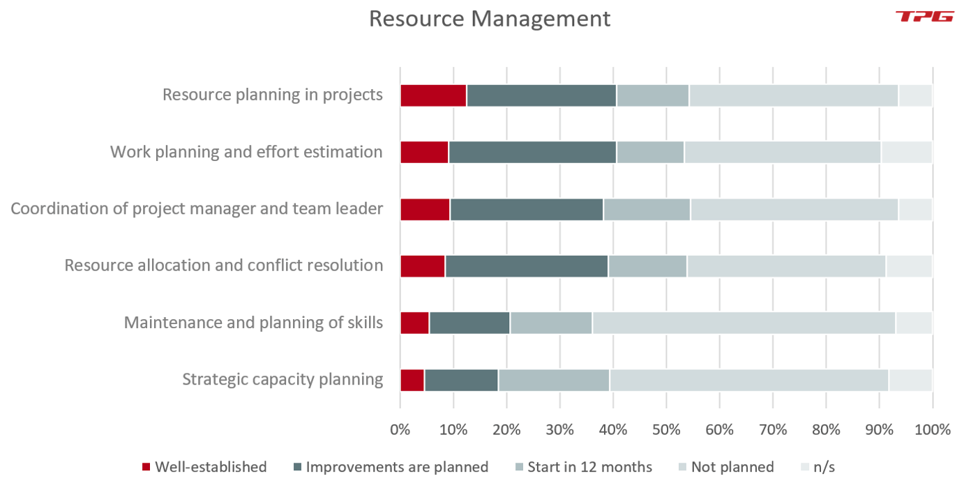 project management resource planning – activities and satisfation concerning resource management support by the PMO