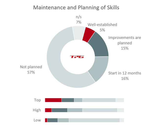 project management resource planning – top-performing PMOs implement skills management more often than others