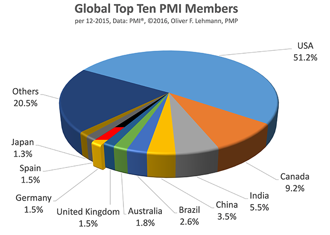 PMI Mitglieder bis einschließlich 2015