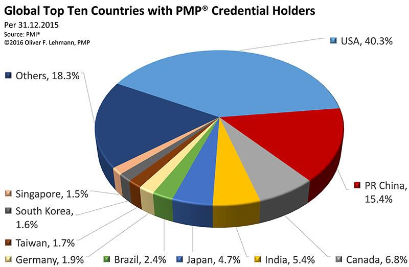 PMO Zertifizierung nach Ländern